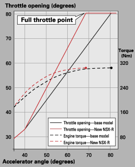 DBW tuning characteristics